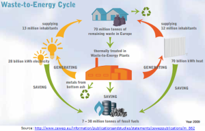 CNIM-Waste-to-Energy-Cycle