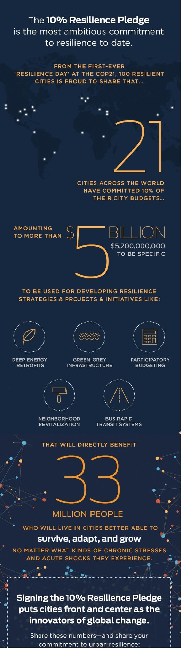 10% City Resilience Pledge